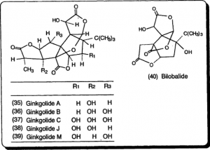 Chemistry and Biological Activities of Ginkgo Biloba. Studies in Natural Products Chemistry. K. Sasaki,K. Wada,M. Haga. Elsevier, 2003